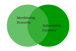 An Insider's Guide to the Membership Economy