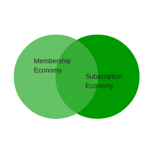An Insider's Guide to the Membership Economy (Book Review)