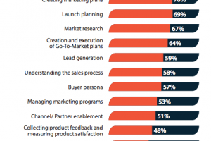 The Customer Retention Marketing Opportunity