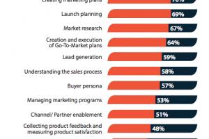 The Customer Retention Marketing Opportunity