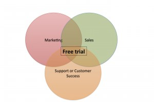 SaaS Marketing and the Free Trial