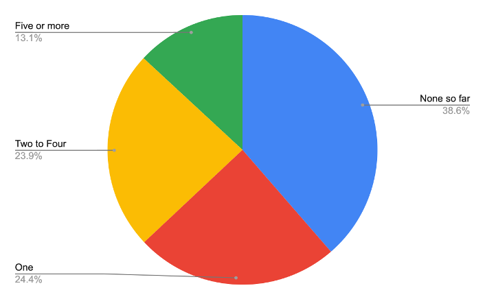 Pie chart showing that 38.6% of the respondents had not yet published a book, while 24% had published one, and the rest more than one.