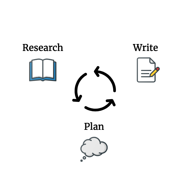 Research, writing, and planning all in a cycle