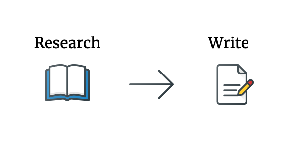 Research, with arrow leading directly to writing