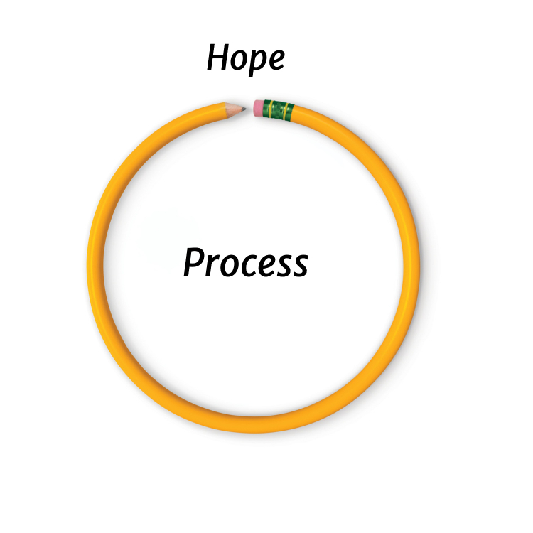 pencil in a loop, with the words Hope and Process, illustrating the virtuous cycle